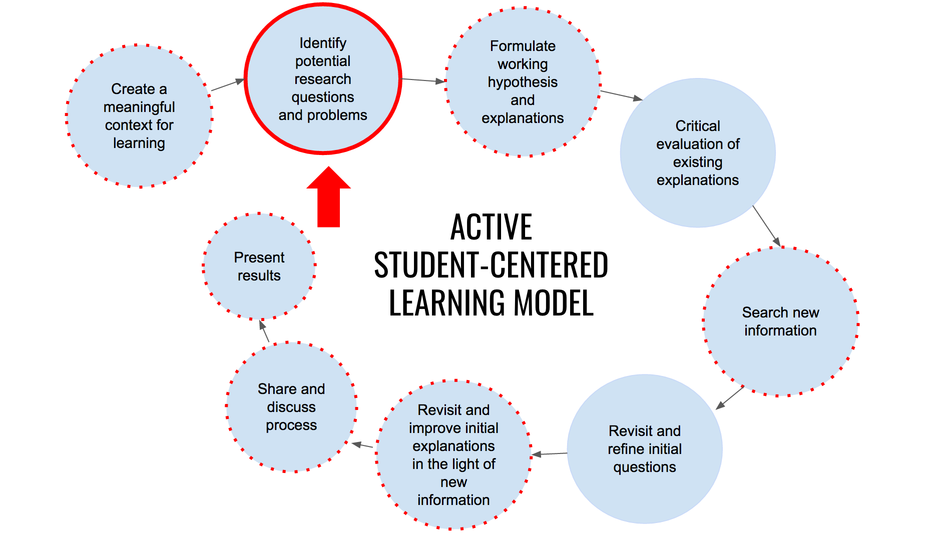 Active Student-Centered Learning Model